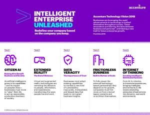 Tech Vision 2018 Infographics